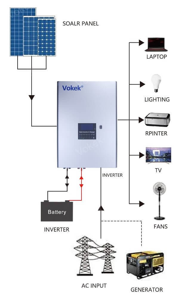 solar inverter connection