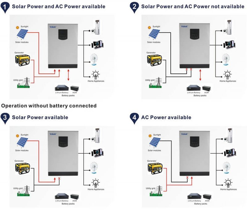 hybrid inverter with solar battery charging china manufacnutre supplier