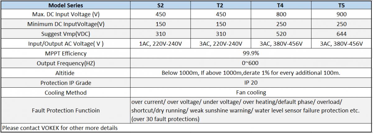 solar water pump inverter specification