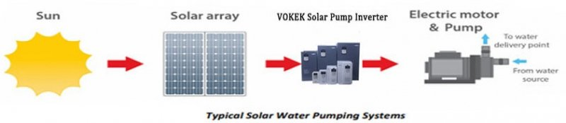 SOLAR PUMPING SYSTEMS MANUFACTURER