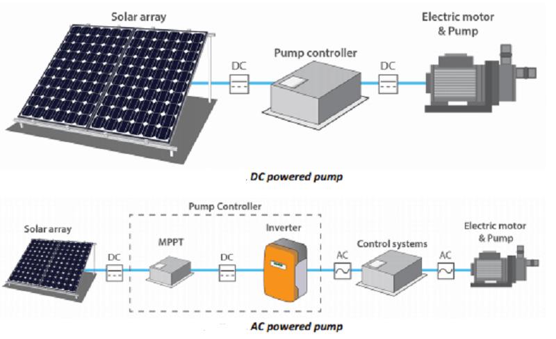 solar pump system supplier